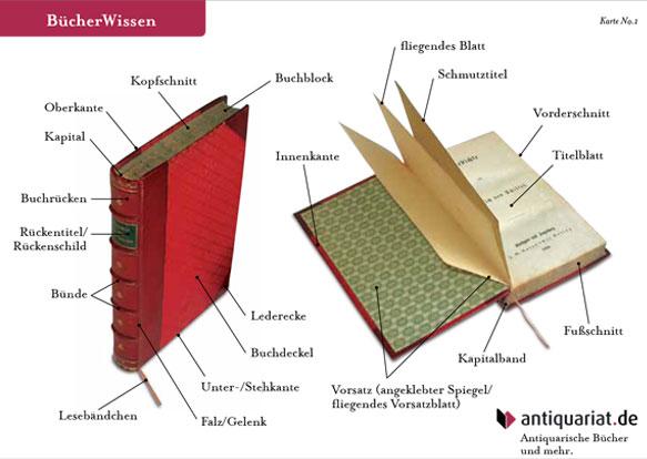 Susanne von Strauch: Karte Antiquariat.de Legende Bücher
